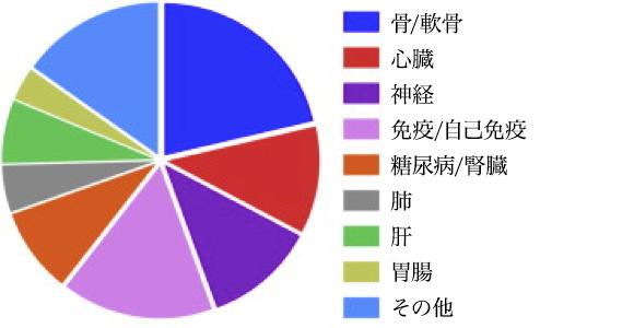 臨床試験のデータ